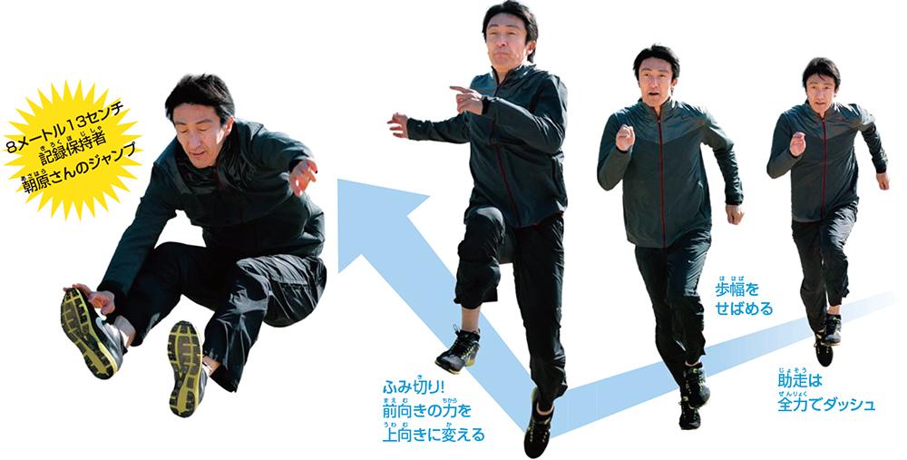 8メートル13センチ 記録保持者 朝原さんのジャンプ 助走は全力でダッシュ、歩幅をせばめる、ふみ切り!前向きの力を上向きに変える