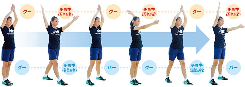 手はグー、チョキ(左手が前)、グー、チョキ(右手が前) 足はグー、チョキ(右足が前)、パー、グー、チョキ(左足が前)、パー